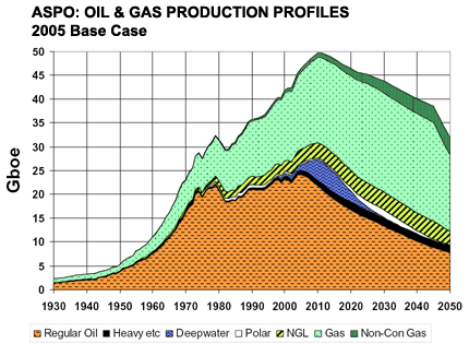 ASPO Peak Oil Projection