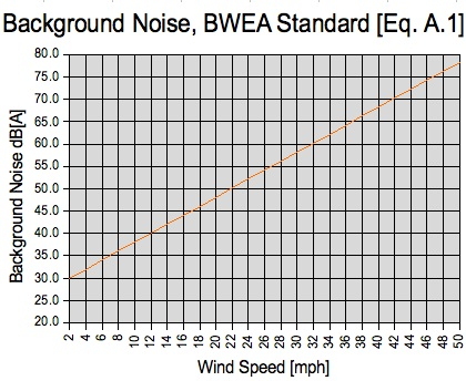 BWEA Background Noise Graph